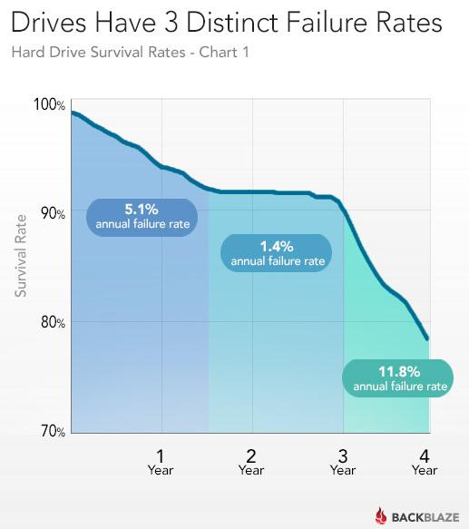 Hard drive durability