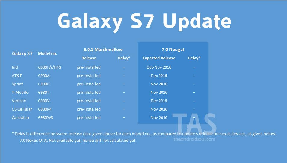 galaxy-s7-nougat-update-release-date